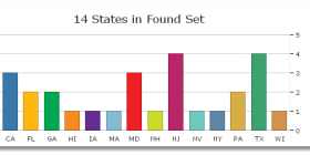 Graph of missing states