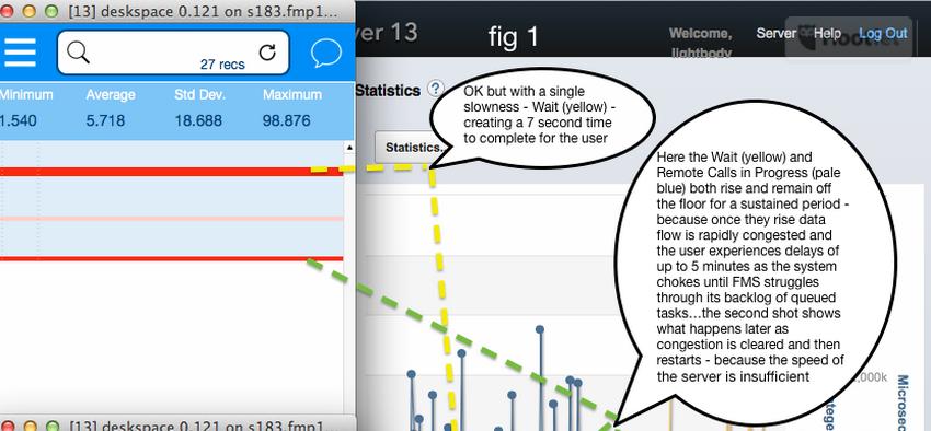 FileMaker Server usage graph