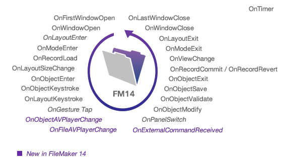 FileMaker 14 Script Triggers – and more