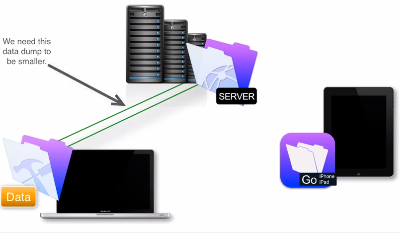 FileMaker Server Performance
