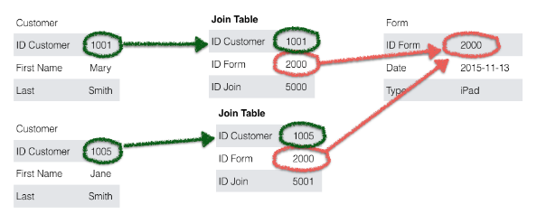Join Tables in FileMaker Pro - FileMakerProGurus