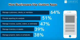 How Businesses use custom apps